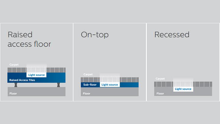 Üç kurulum seçeneğiyle Philips Işıklı zemin kaplama uygulaması, hemen her konum için uygundur